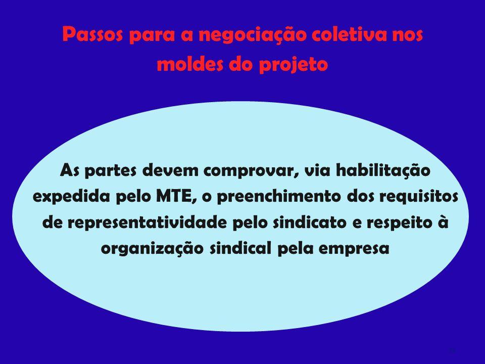 Passos para a negociação coletiva nos moldes do projeto