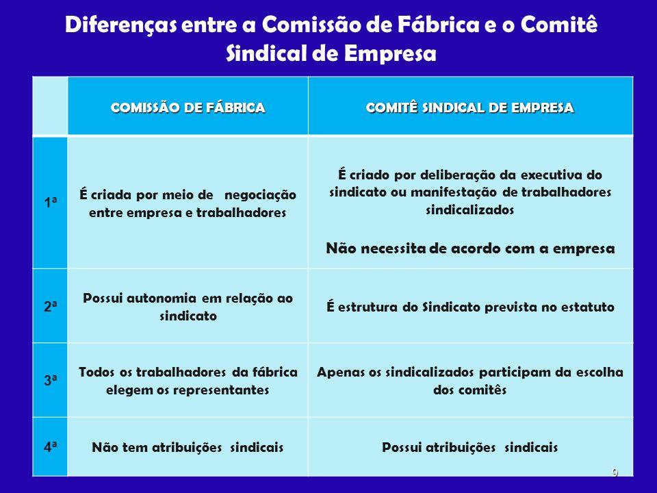 Diferenças entre a Comissão de Fábrica e o Comitê Sindical de Empresa