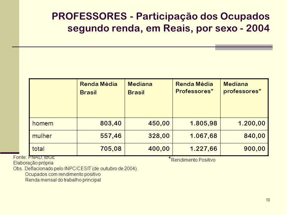 PROFESSORES - Participação dos Ocupados segundo renda, em Reais, por sexo - 2004