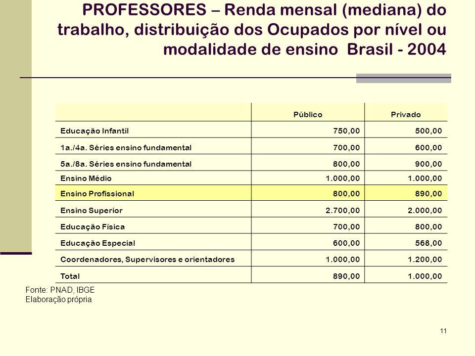 PROFESSORES – Renda mensal (mediana) do trabalho, distribuição dos Ocupados por nível ou modalidade de ensino Brasil - 2004
