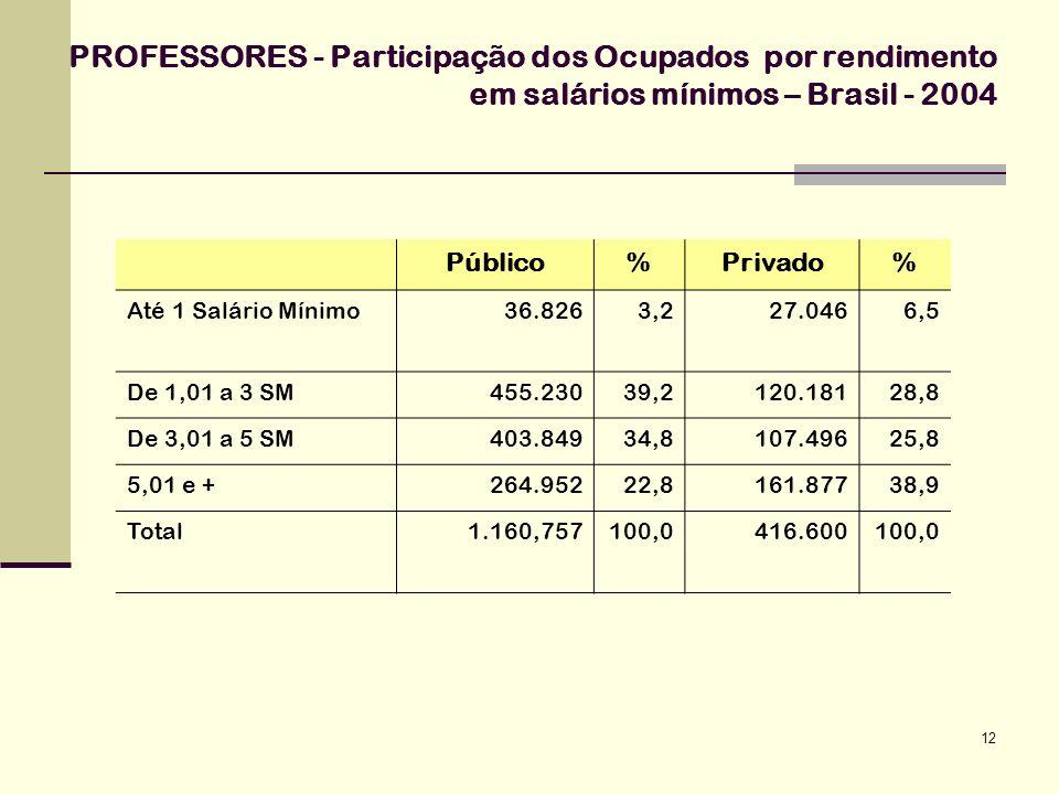 PROFESSORES - Participação dos Ocupados por rendimento em salários mínimos – Brasil - 2004