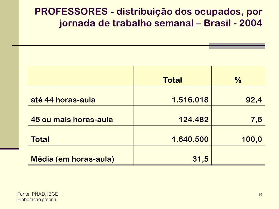 PROFESSORES - distribuição dos ocupados, por jornada de trabalho semanal – Brasil - 2004