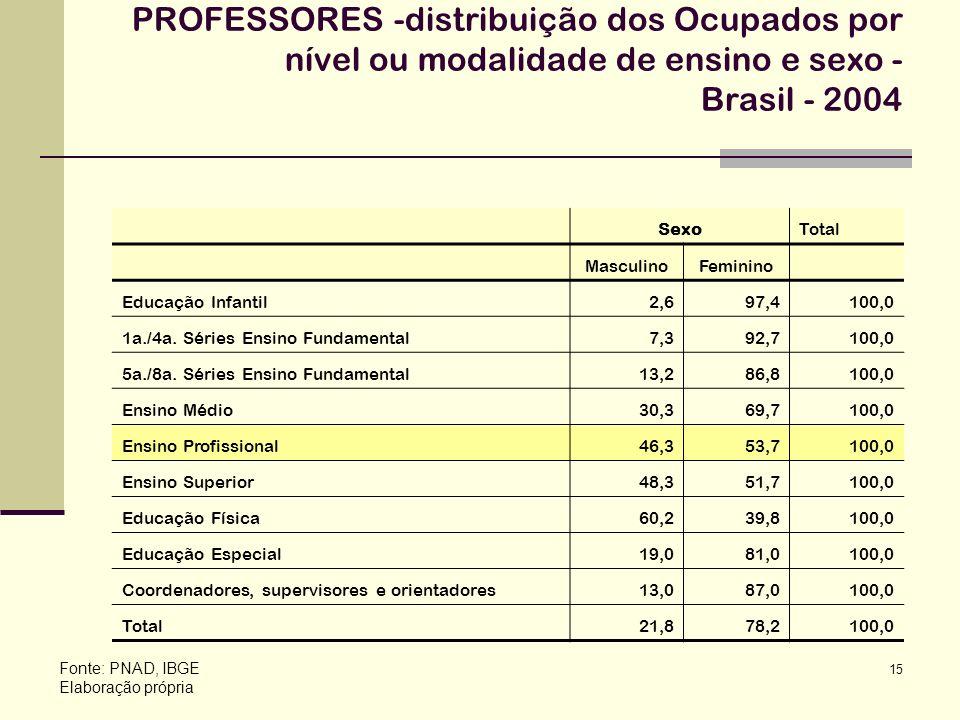 PROFESSORES -distribuição dos Ocupados por nível ou modalidade de ensino e sexo - Brasil - 2004