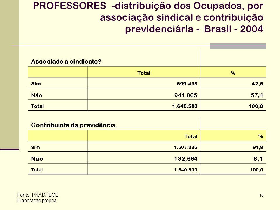 PROFESSORES -distribuição dos Ocupados, por associação sindical e contribuição previdenciária - Brasil - 2004