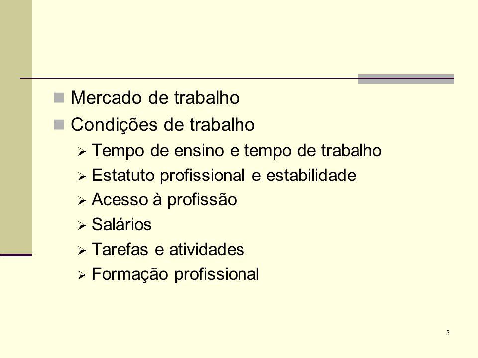Mercado de trabalho Condições de trabalho