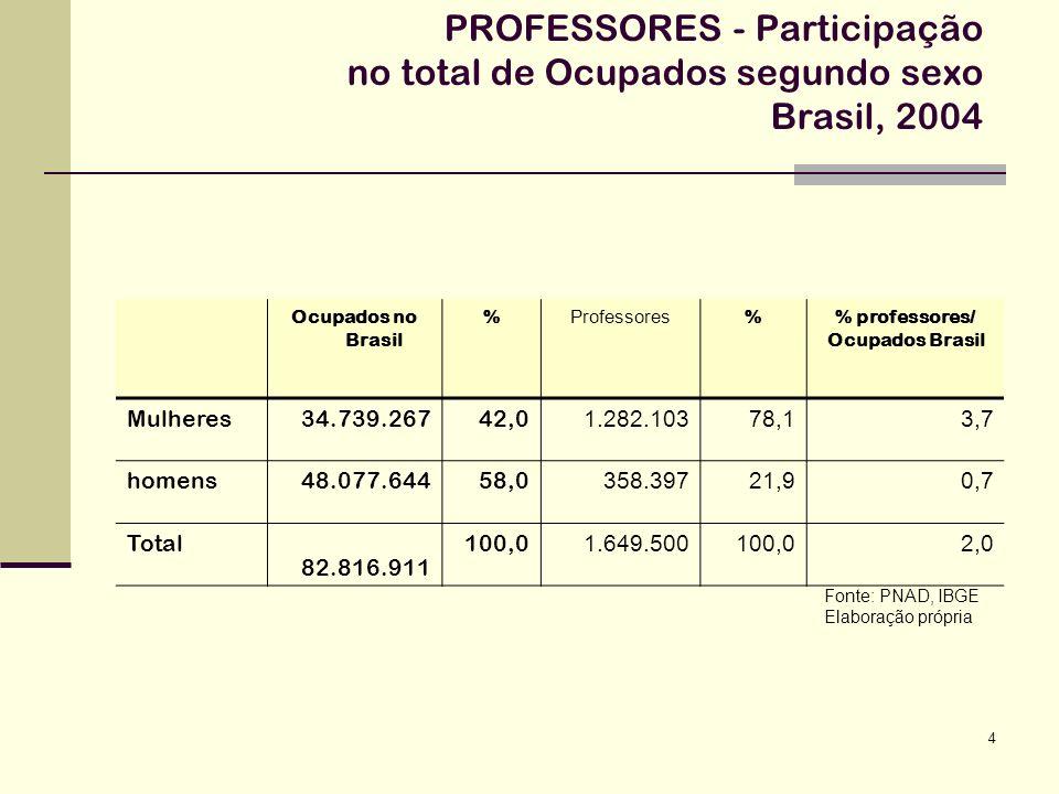PROFESSORES - Participação no total de Ocupados segundo sexo Brasil, 2004