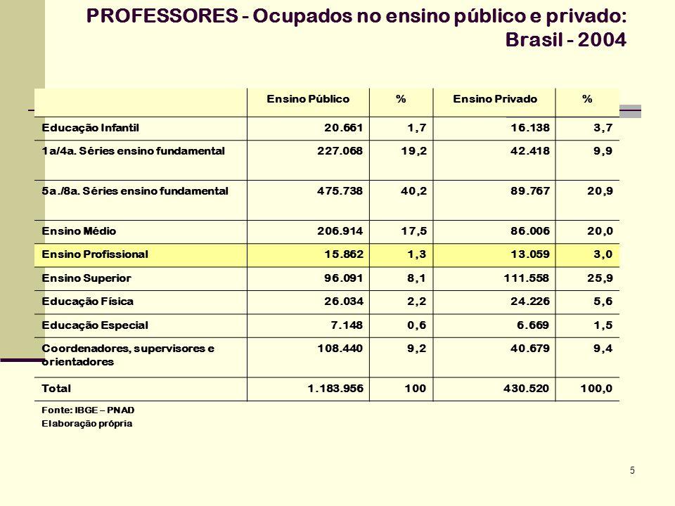 PROFESSORES - Ocupados no ensino público e privado: Brasil - 2004