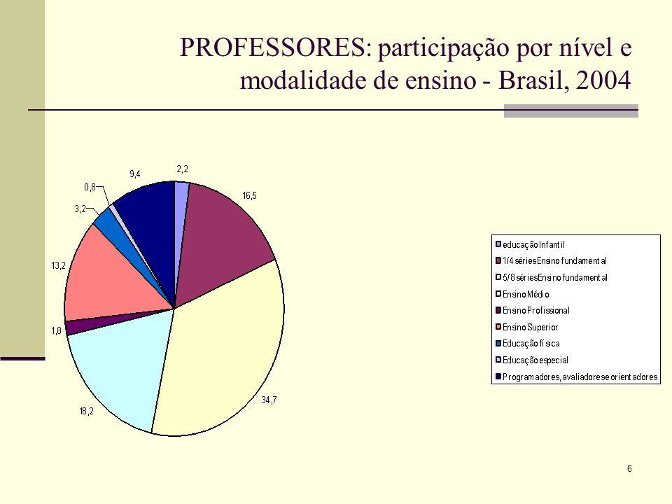 PROFESSORES: participação por nível e modalidade de ensino - Brasil, 2004