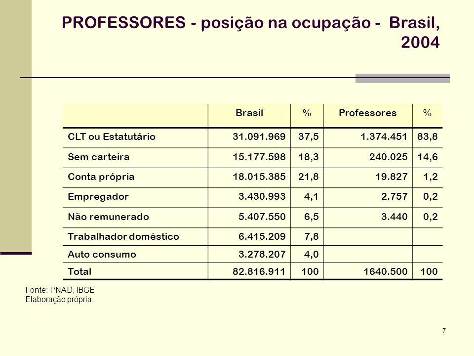 PROFESSORES - posição na ocupação - Brasil, 2004