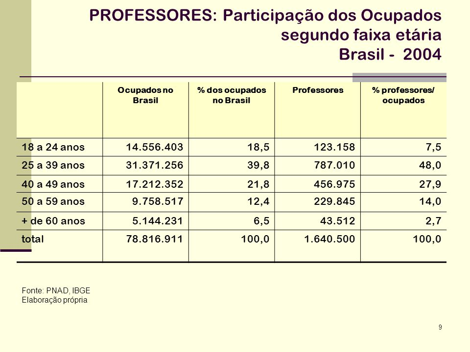 % dos ocupados no Brasil
