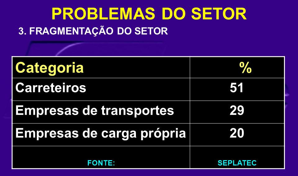 PROBLEMAS DO SETOR Categoria % Carreteiros 51 Empresas de transportes