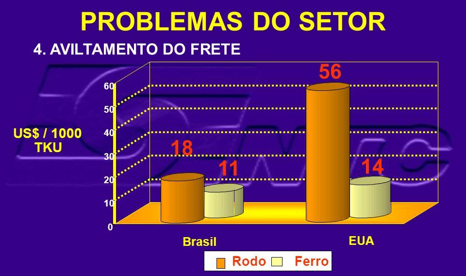 PROBLEMAS DO SETOR 56 18 11 14 4. AVILTAMENTO DO FRETE US$ / 1000 TKU