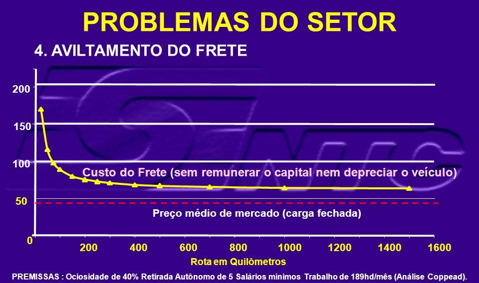 PROBLEMAS DO SETOR 4. AVILTAMENTO DO FRETE