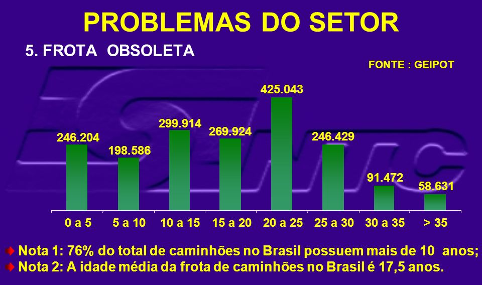 PROBLEMAS DO SETOR 5. FROTA OBSOLETA