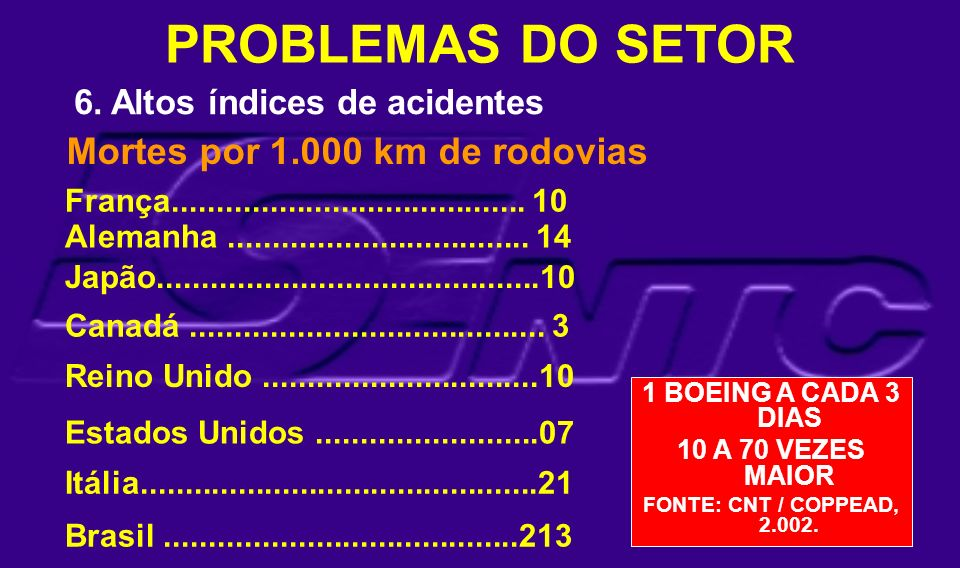 PROBLEMAS DO SETOR Mortes por 1.000 km de rodovias