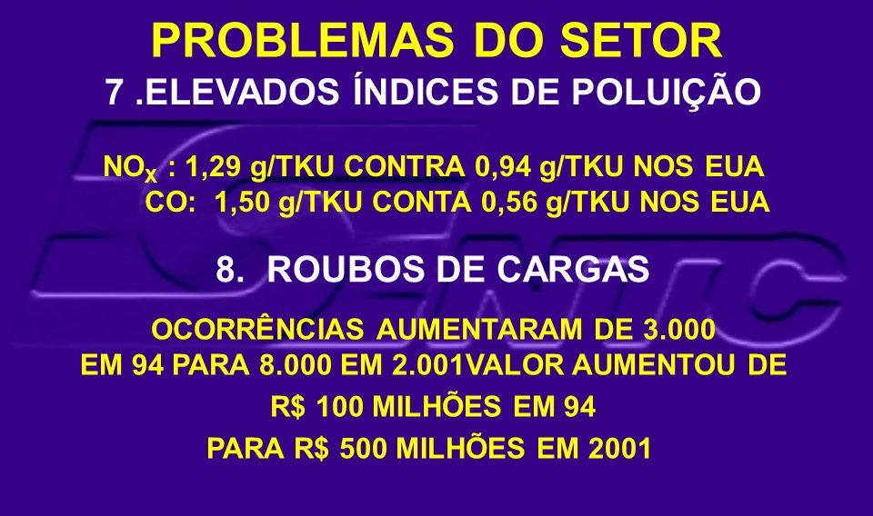 PROBLEMAS DO SETOR 7 .ELEVADOS ÍNDICES DE POLUIÇÃO 8. ROUBOS DE CARGAS