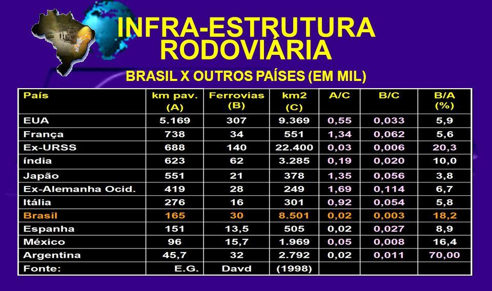 INFRA-ESTRUTURA RODOVIÁRIA BRASIL X OUTROS PAÍSES (EM MIL)