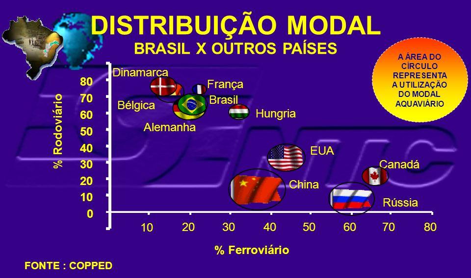 DISTRIBUIÇÃO MODAL BRASIL X OUTROS PAÍSES