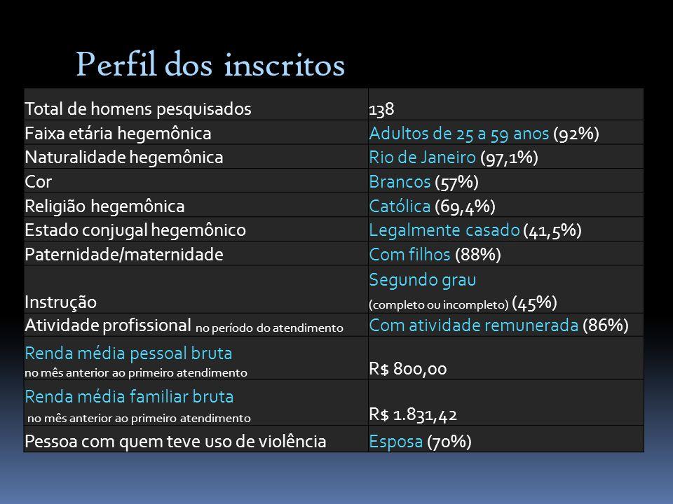 Perfil dos inscritos Total de homens pesquisados 138