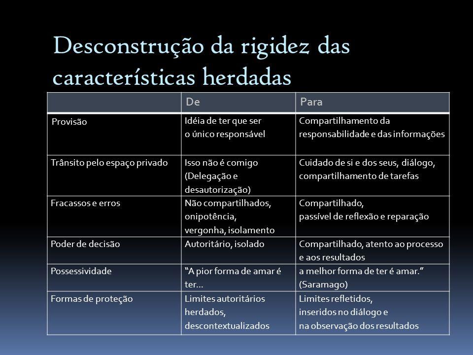 Desconstrução da rigidez das características herdadas