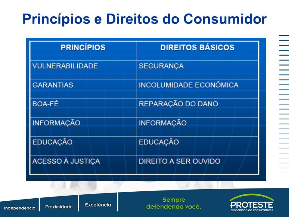Princípios e Direitos do Consumidor