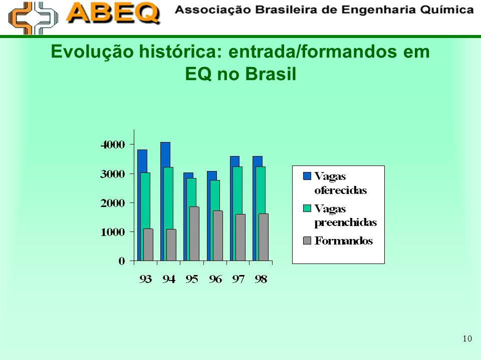 Evolução histórica: entrada/formandos em EQ no Brasil