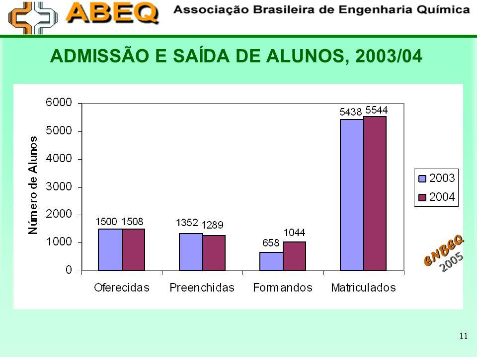 ADMISSÃO E SAÍDA DE ALUNOS, 2003/04