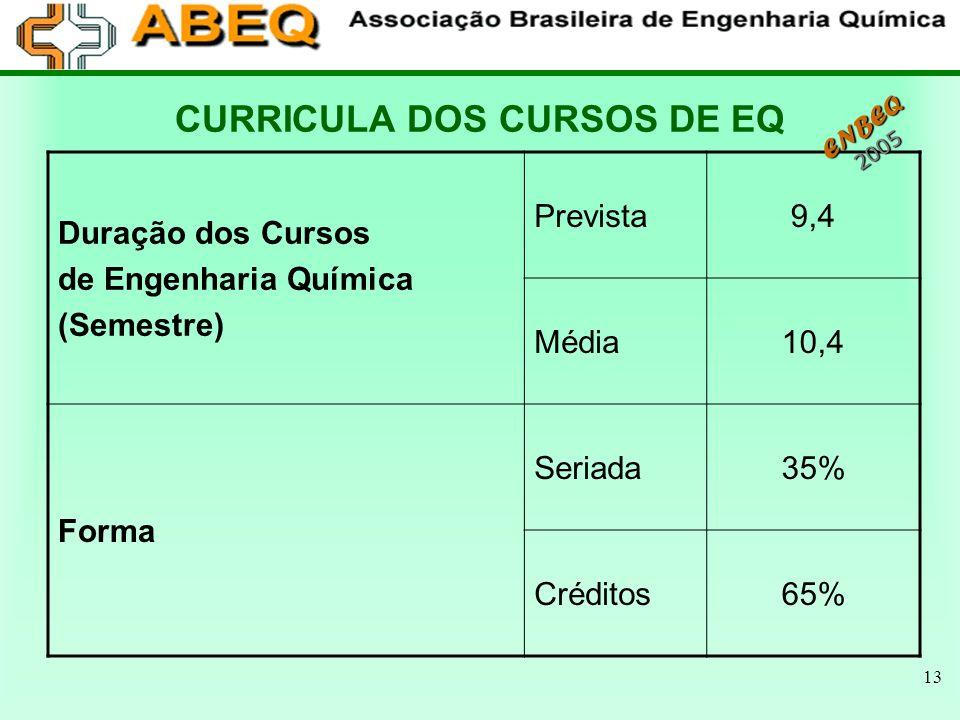 CURRICULA DOS CURSOS DE EQ