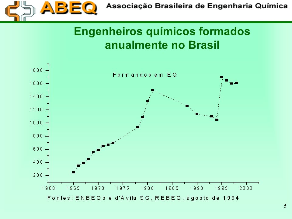Engenheiros químicos formados anualmente no Brasil