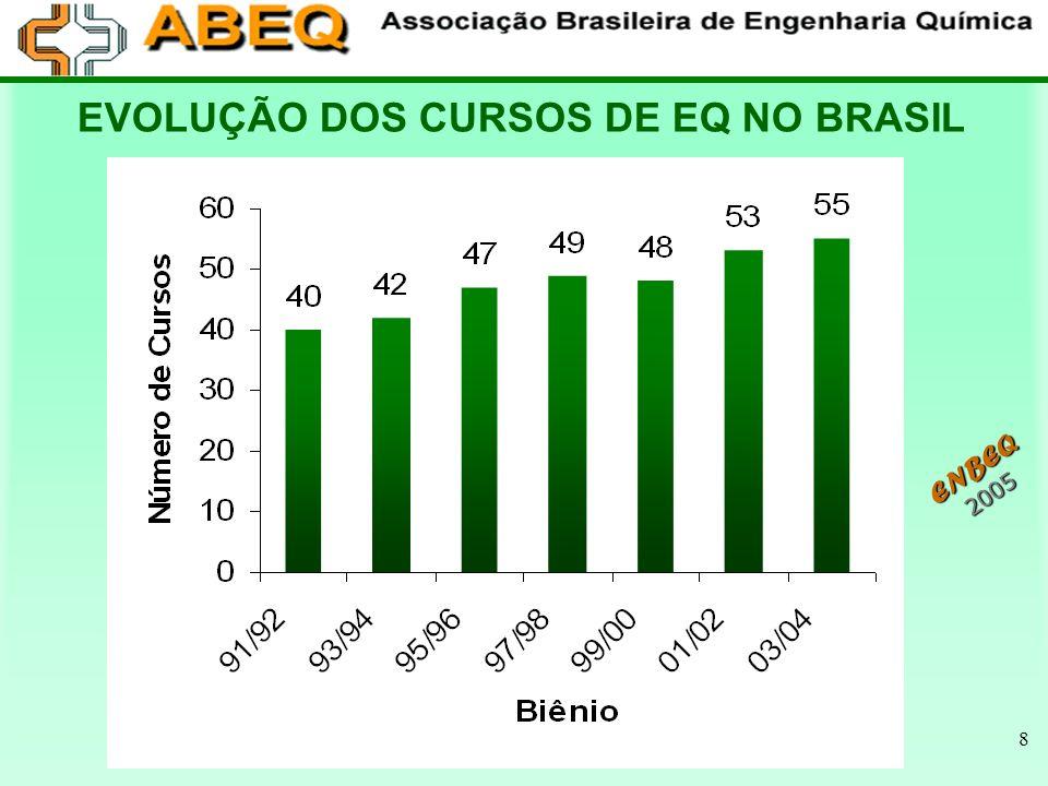 EVOLUÇÃO DOS CURSOS DE EQ NO BRASIL