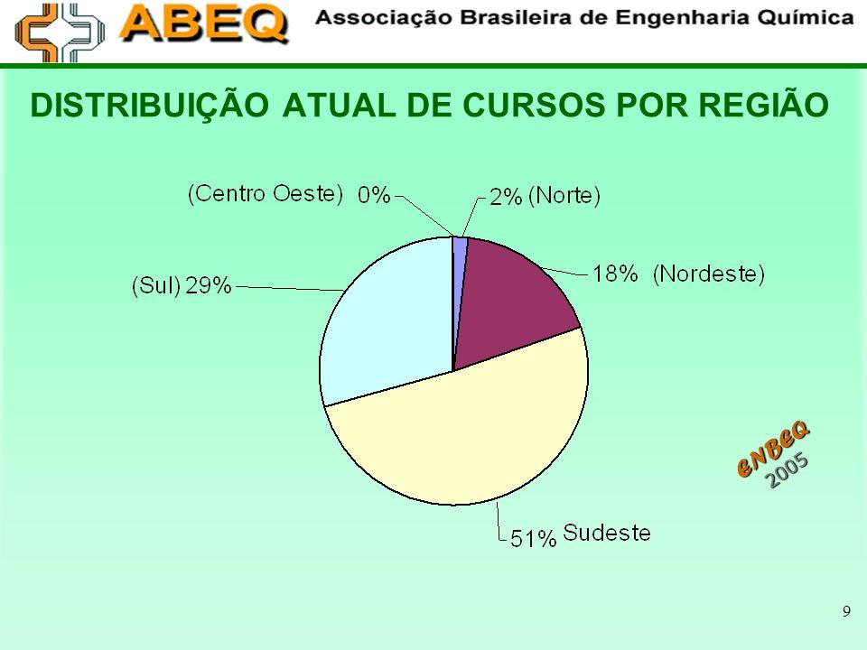DISTRIBUIÇÃO ATUAL DE CURSOS POR REGIÃO