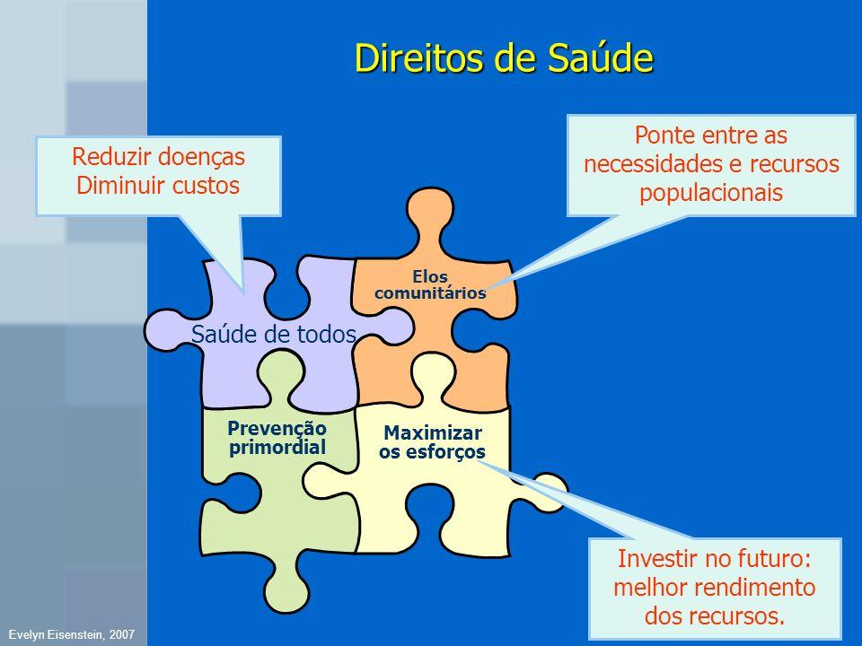 Direitos de Saúde Ponte entre as necessidades e recursos populacionais