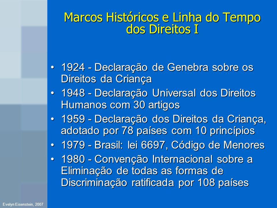 Marcos Históricos e Linha do Tempo dos Direitos I