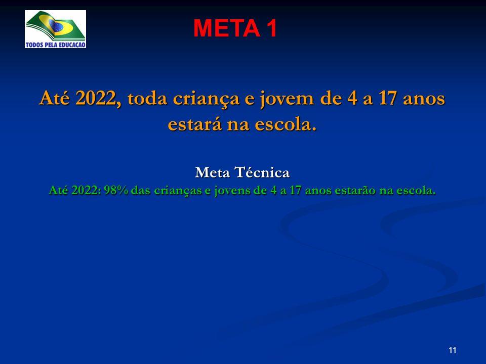 META 1 Até 2022, toda criança e jovem de 4 a 17 anos estará na escola.