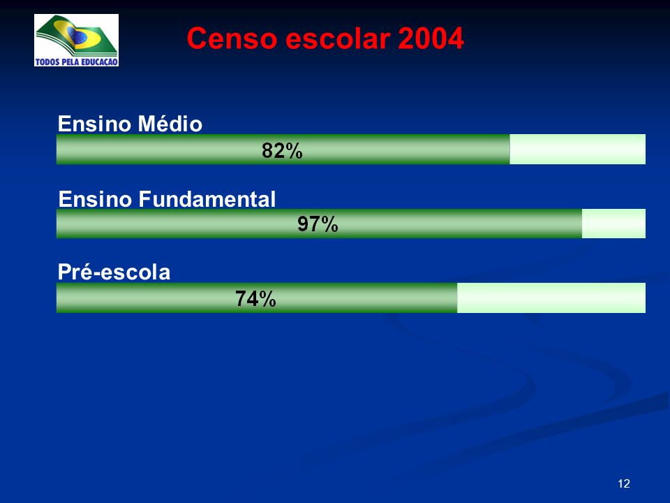 Censo escolar 2004 Ensino Médio Ensino Fundamental Pré-escola