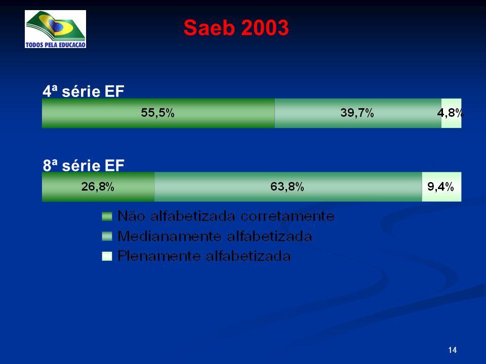 Saeb 2003 4ª série EF 8ª série EF
