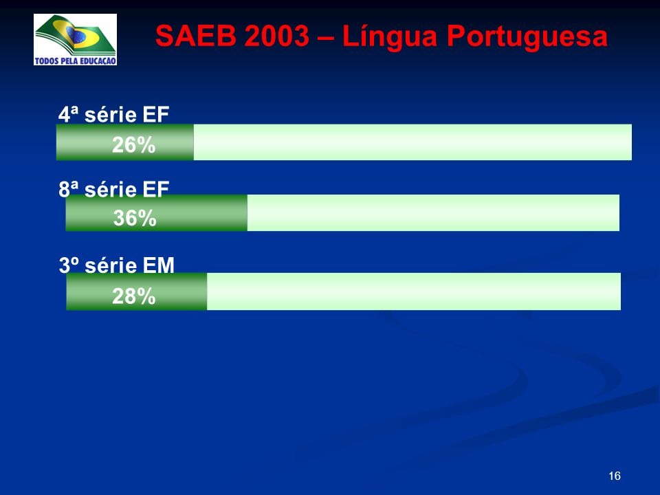 SAEB 2003 – Língua Portuguesa