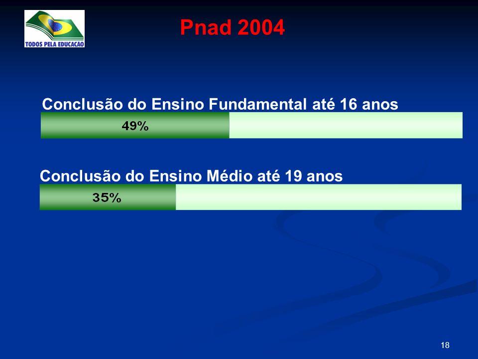 Pnad 2004 Conclusão do Ensino Fundamental até 16 anos