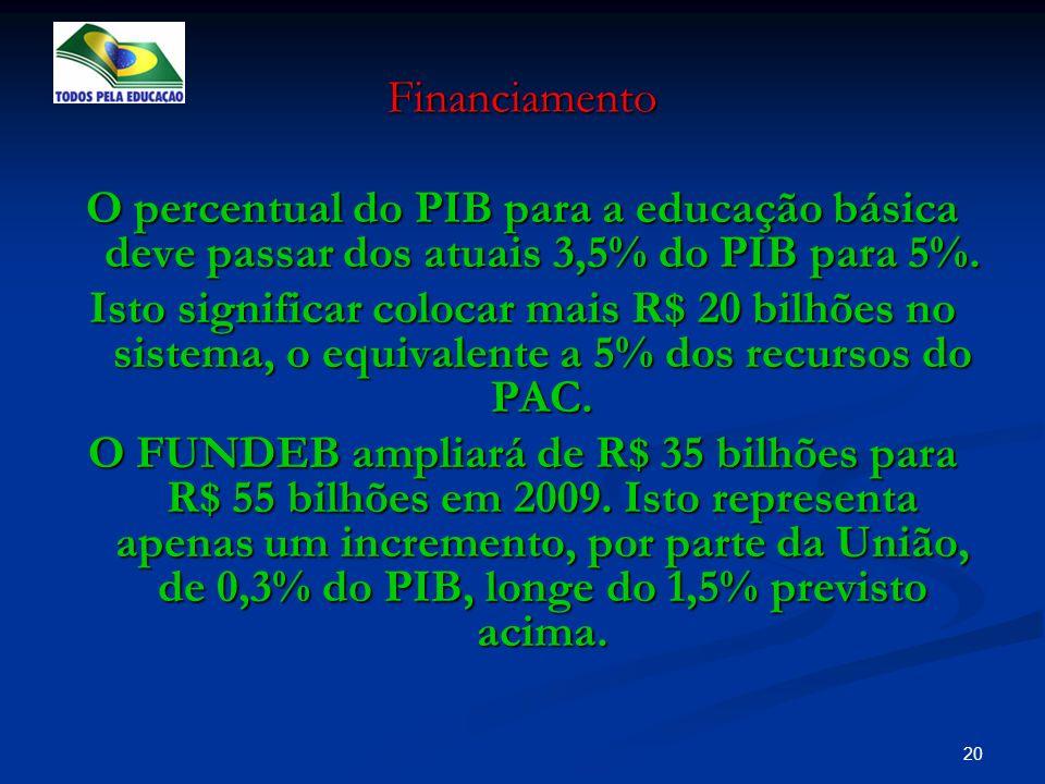 Financiamento O percentual do PIB para a educação básica deve passar dos atuais 3,5% do PIB para 5%.
