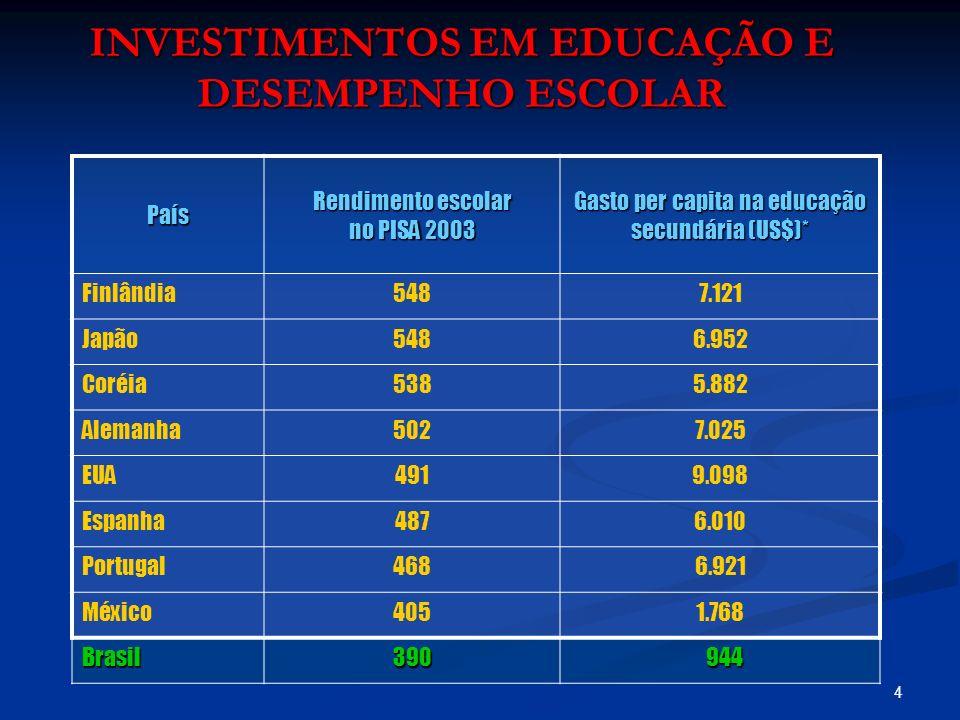 INVESTIMENTOS EM EDUCAÇÃO E DESEMPENHO ESCOLAR