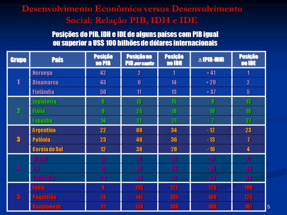 Desenvolvimento Econômico versus Desenvolvimento Social: Relação PIB, IDH e IDE