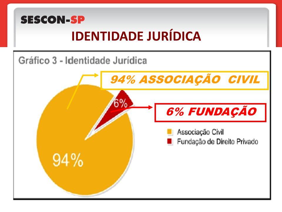 IDENTIDADE JURÍDICA 94% ASSOCIAÇÃO CIVIL 6% FUNDAÇÃO