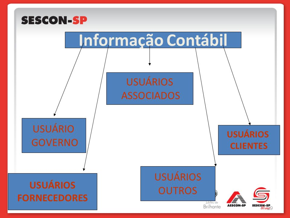 Informação Contábil USUÁRIOS ASSOCIADOS USUÁRIO GOVERNO USUÁRIOS