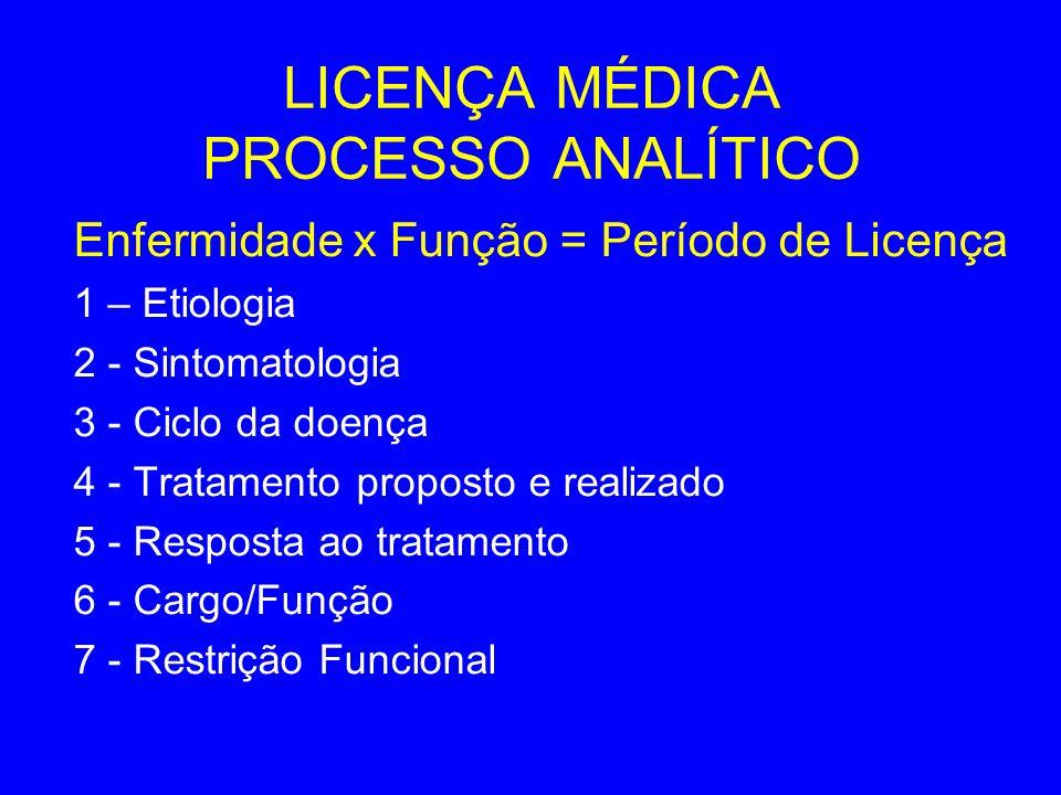 LICENÇA MÉDICA PROCESSO ANALÍTICO