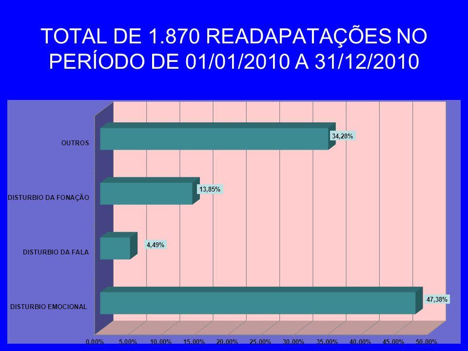 TOTAL DE 1.870 READAPATAÇÕES NO PERÍODO DE 01/01/2010 A 31/12/2010