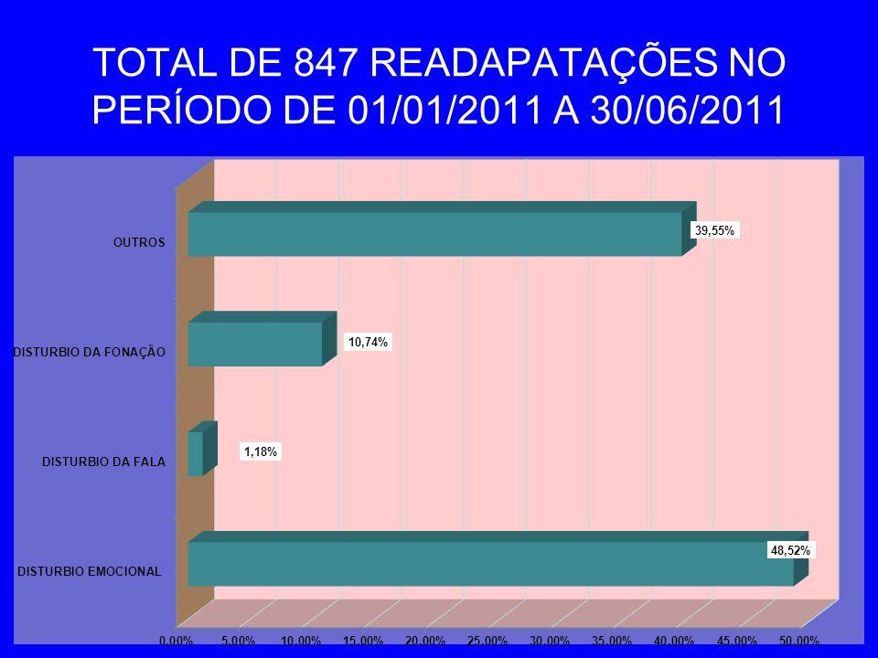 TOTAL DE 847 READAPATAÇÕES NO PERÍODO DE 01/01/2011 A 30/06/2011