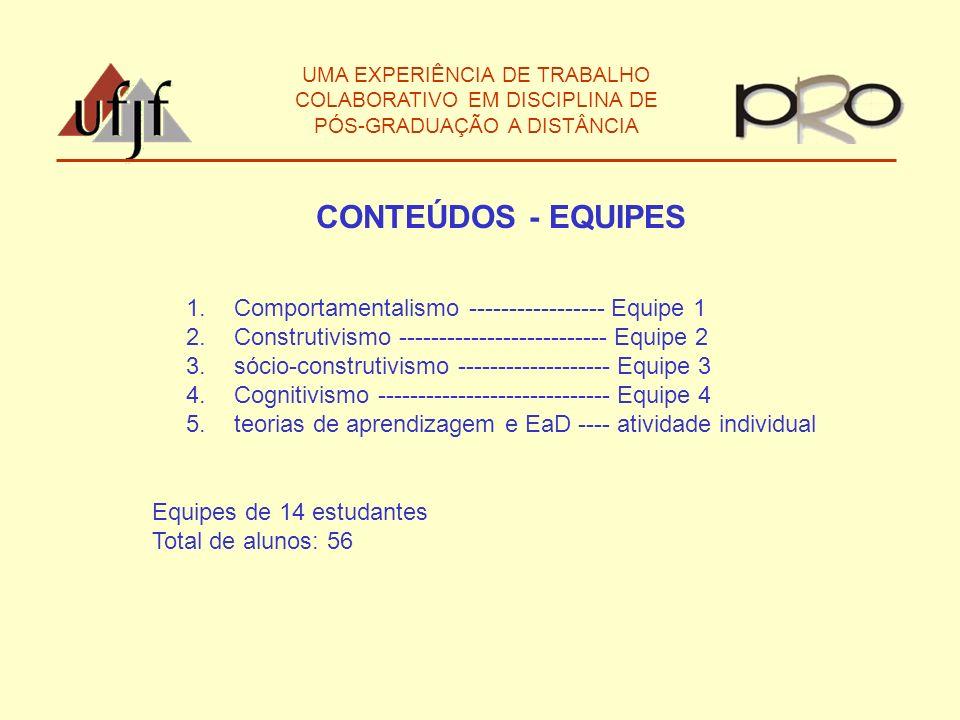 CONTEÚDOS - EQUIPES Comportamentalismo ----------------- Equipe 1