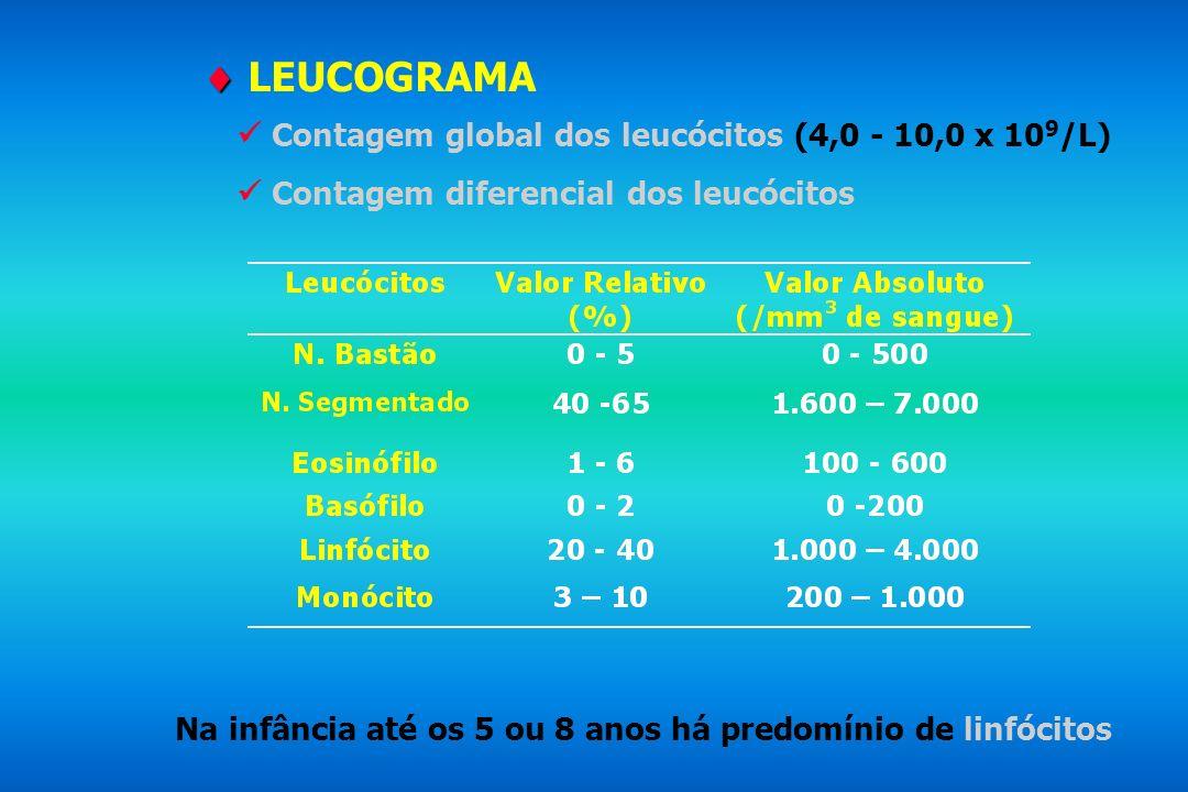  LEUCOGRAMA  Contagem global dos leucócitos (4,0 - 10,0 x 109/L)