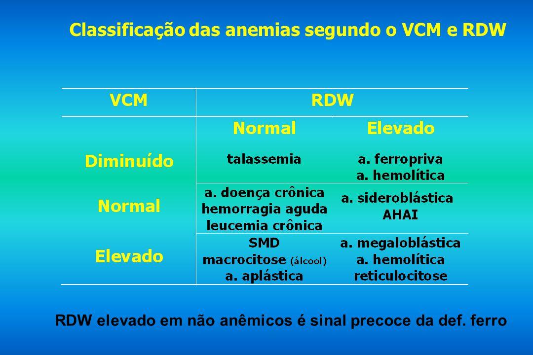 Classificação das anemias segundo o VCM e RDW