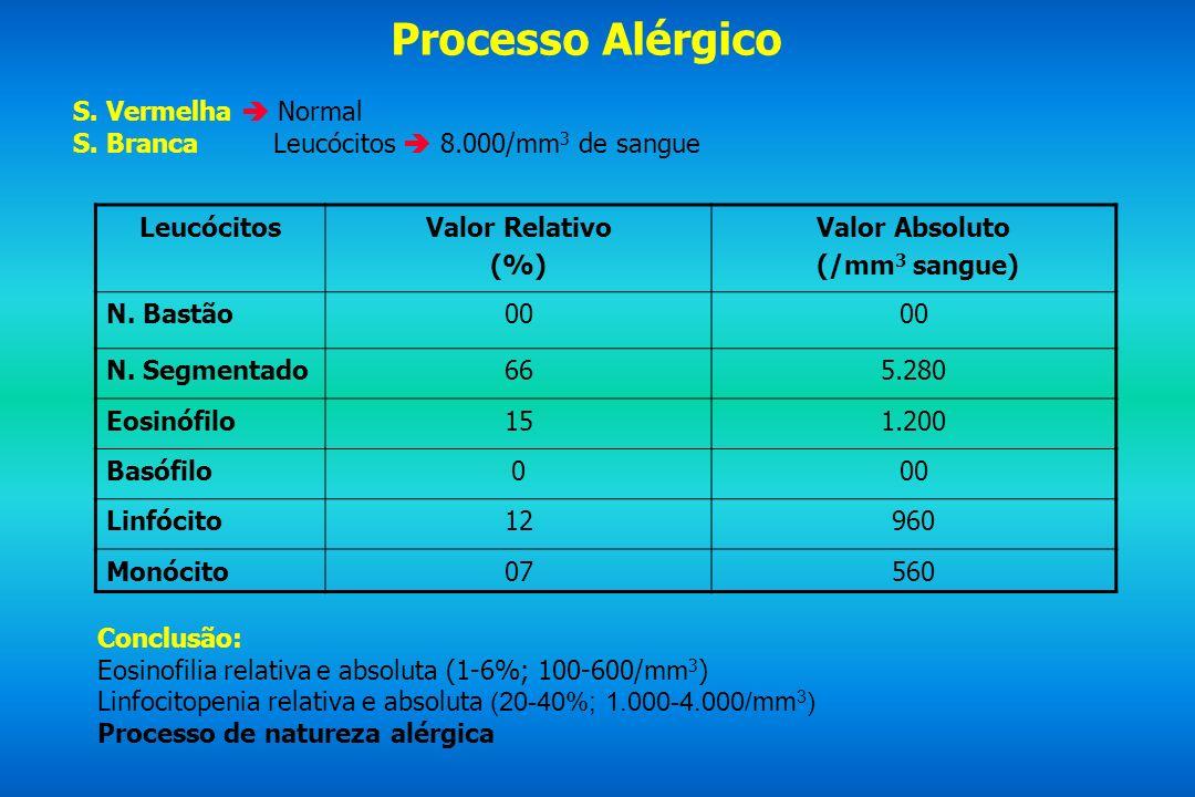 Processo Alérgico S. Vermelha  Normal